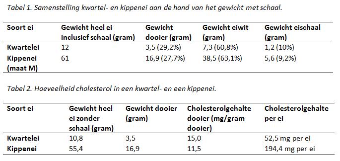 kwarteleieren bevatten cholesterol